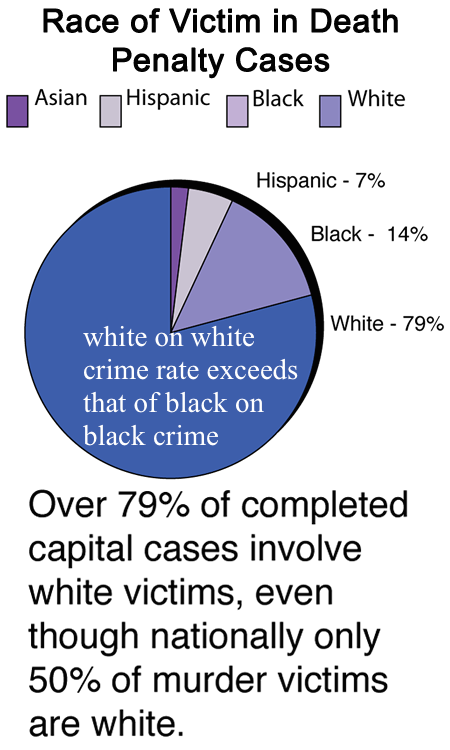 white on white crime rate exceeds that of black on black crime