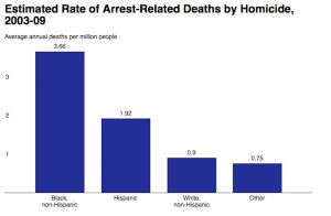 Estimated Rate of Arrest-Related Deaths by Homicide, 2003-09