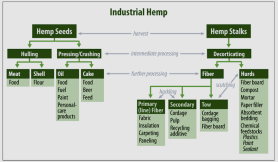 -hemp_flowchart_-_north_dakota_state_university-1