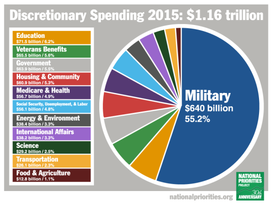 Ble Military Budget